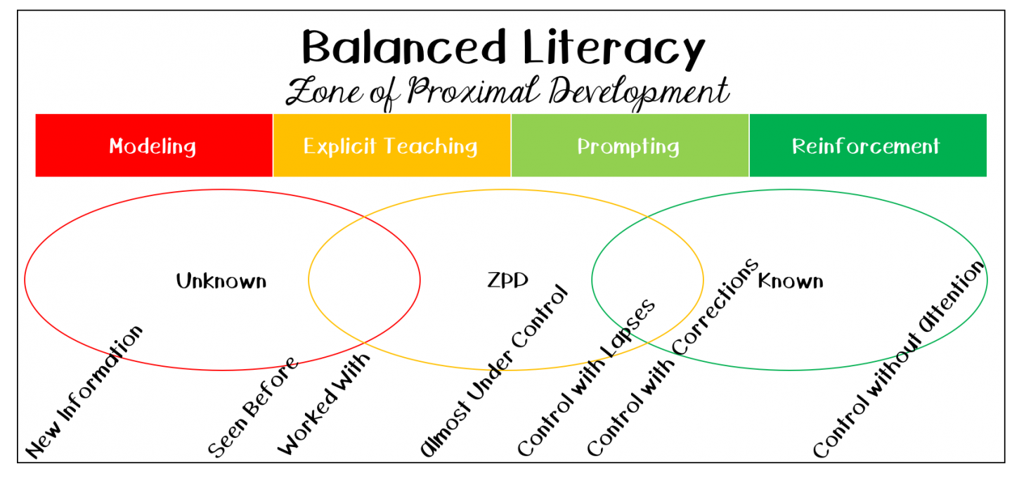 Zone of proximal development in balanced literacy ms natasha theodora the balanced literacy framework uses the zone of proximal development as well as the gradual release of responsibility i know the graphic above might seem ccuart Image collections