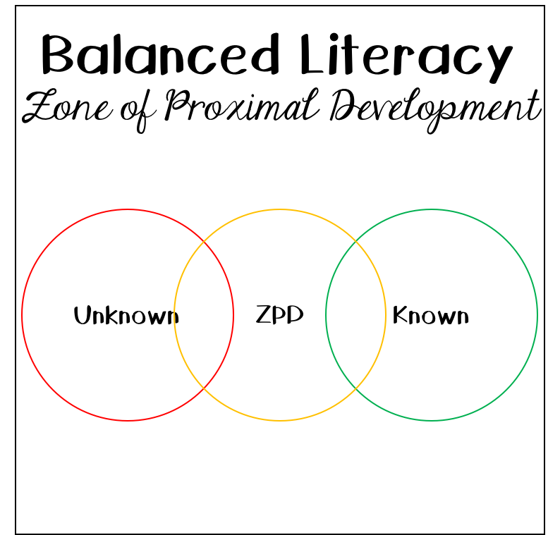 Zone of proximal development in balanced literacy ms natasha theodora zone of proximal development ccuart Images